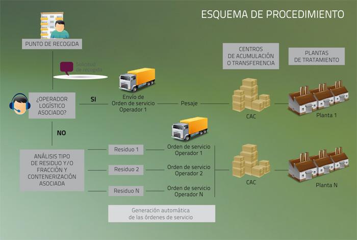 IecsTrace360 en el sector de residuos